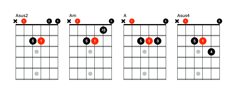 A beginner guitar chords