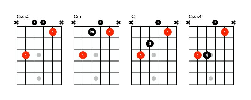 C beginner guitar chords