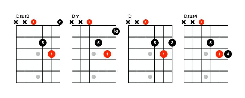 D beginner guitar chords