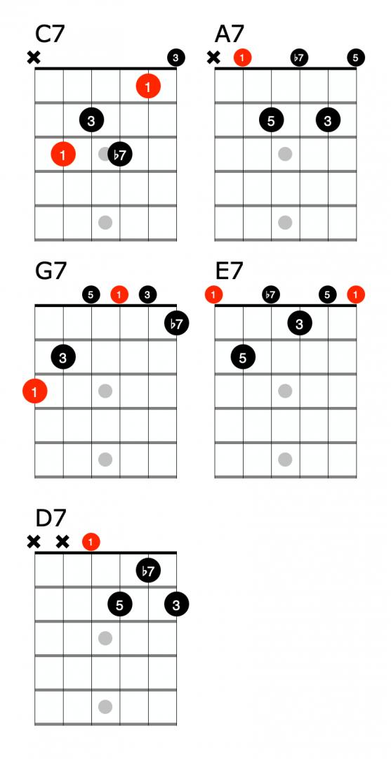 Dominant 7 chords
