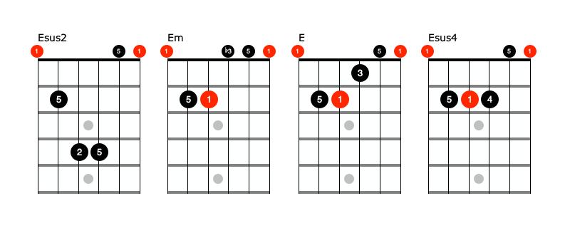 E sus chord shapes