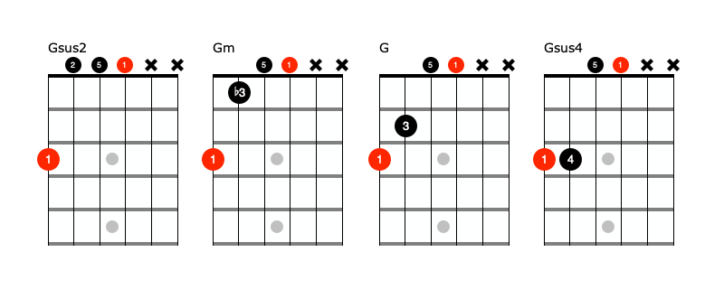 G sus chord shapes`