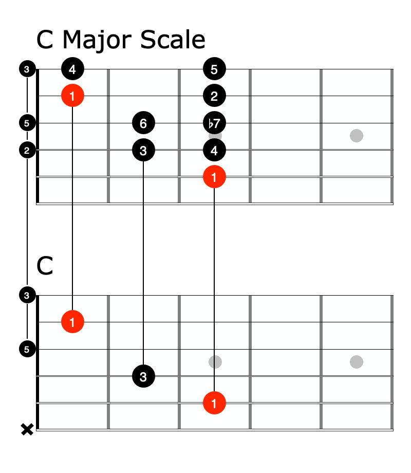 Relationship between chords and scale