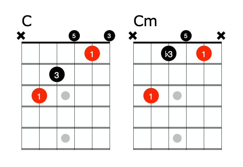 Major minor chords in C
