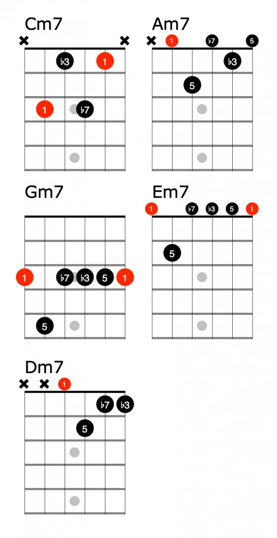 Minor 7 chords